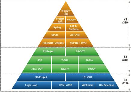 深圳ACCP软件工程师课程