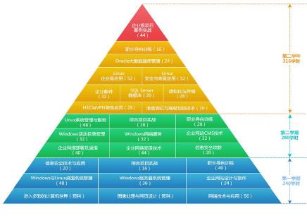 深圳BENET网络工程师课程