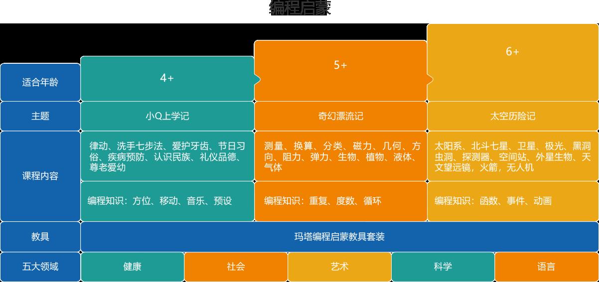 东莞乐高创意编程启蒙课程