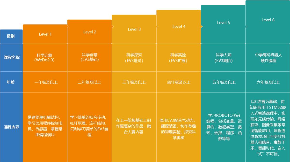 青岛信息学奥赛编程课